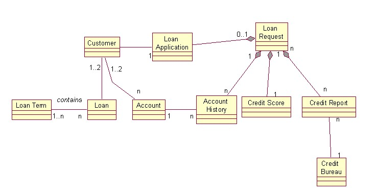 Objects By Design  Uml Review Questions