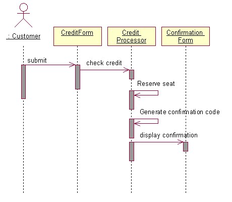 Objects by design uml review questions view attachment makepayment ccuart Image collections