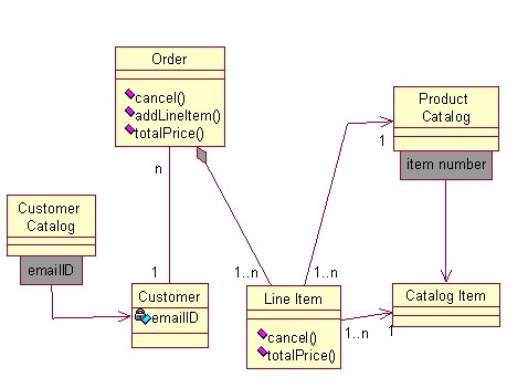 Objects by design uml review questions view attachment order processing publicscrutiny Choice Image